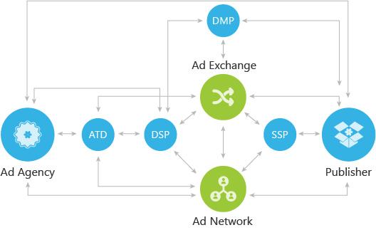 Définition et fonctionnement d'un ad-exchange